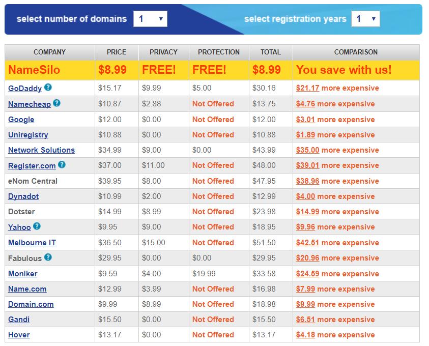 Bảng giá tên miền ở NameSilo